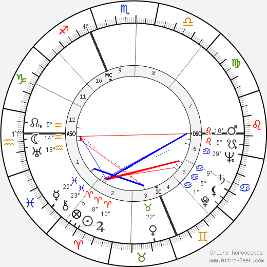 Eugene McCarthy birth chart, biography, wikipedia 2020, 2021