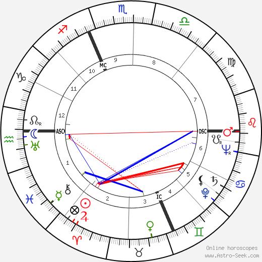 Eugene McCarthy birth chart, Eugene McCarthy astro natal horoscope, astrology
