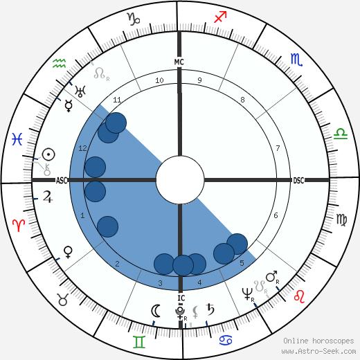Evelyn Ruth Finley wikipedia, horoscope, astrology, instagram