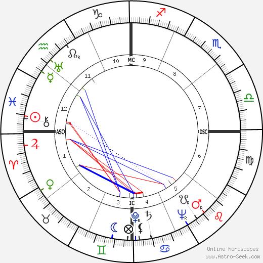 Evelyn Ruth Finley tema natale, oroscopo, Evelyn Ruth Finley oroscopi gratuiti, astrologia