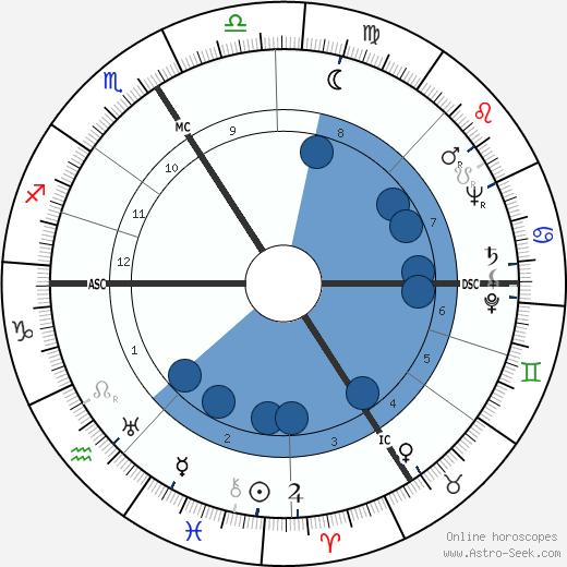 Geneviève Morel wikipedia, horoscope, astrology, instagram