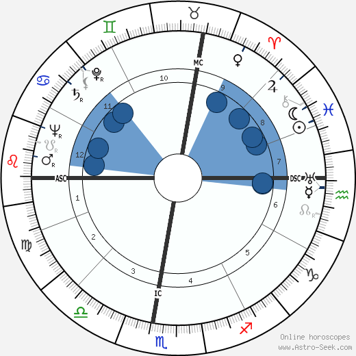 Giorgio Bassani wikipedia, horoscope, astrology, instagram