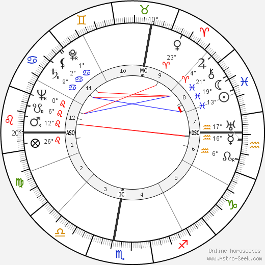Giorgio Bassani birth chart, biography, wikipedia 2017, 2018