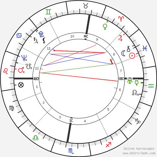Giorgio Bassani astro natal birth chart, Giorgio Bassani horoscope, astrology