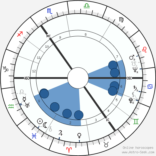 Hans Jurgen Eysenck wikipedia, horoscope, astrology, instagram
