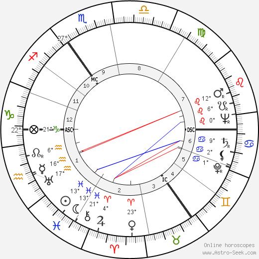 Hans Jurgen Eysenck birth chart, biography, wikipedia 2019, 2020