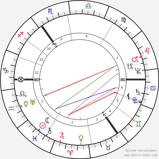 Hans Jurgen Eysenck birth chart, Hans Jurgen Eysenck astro natal horoscope, astrology