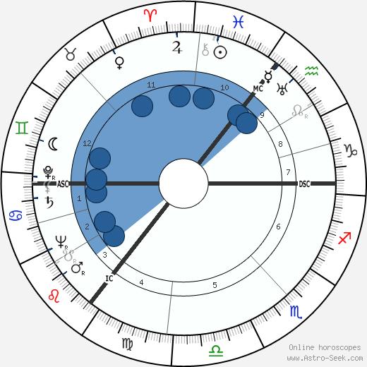 Harold Wilson wikipedia, horoscope, astrology, instagram