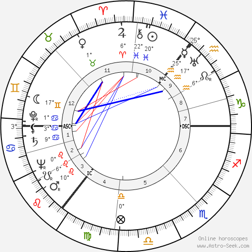 Harold Wilson birth chart, biography, wikipedia 2018, 2019