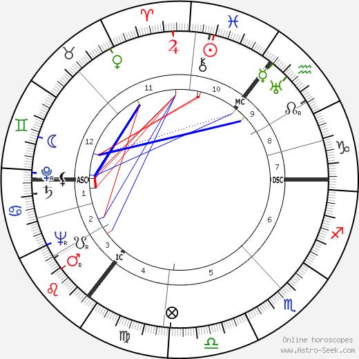 Harold Wilson astro natal birth chart, Harold Wilson horoscope, astrology