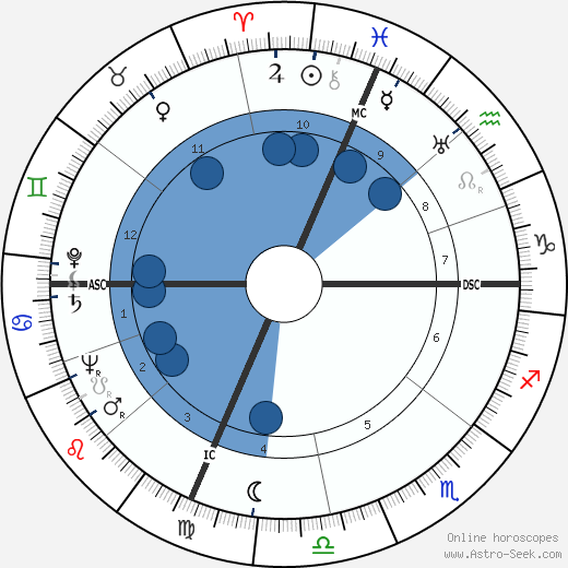 Irving Wallace wikipedia, horoscope, astrology, instagram