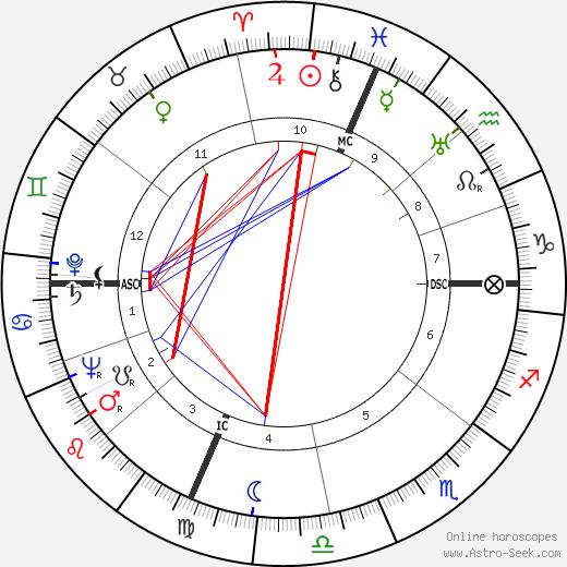 Irving Wallace день рождения гороскоп, Irving Wallace Натальная карта онлайн