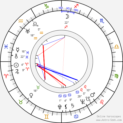Jean Rogers birth chart, biography, wikipedia 2020, 2021