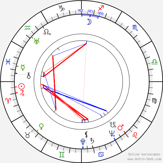 Jean Rogers astro natal birth chart, Jean Rogers horoscope, astrology