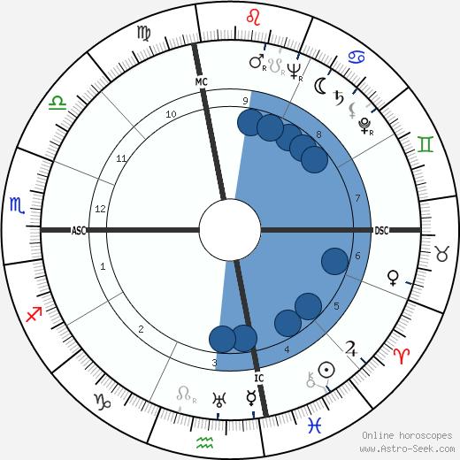 John Roosevelt wikipedia, horoscope, astrology, instagram