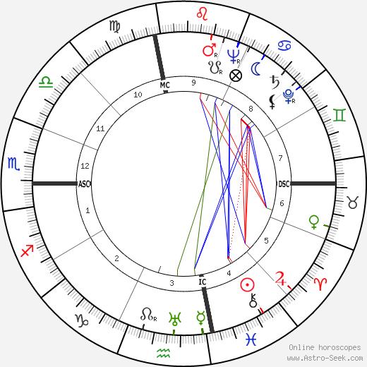 John Roosevelt tema natale, oroscopo, John Roosevelt oroscopi gratuiti, astrologia