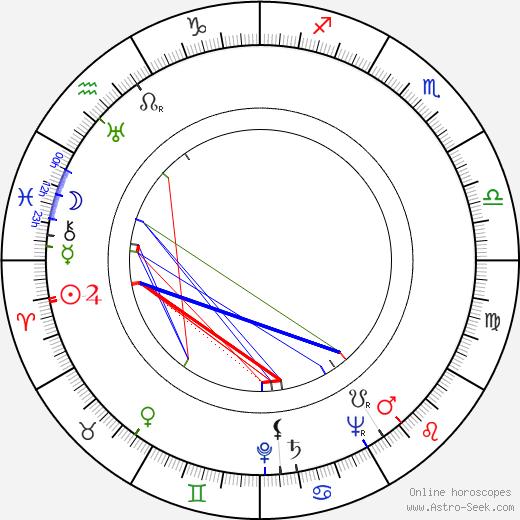 Kauko Kokkonen astro natal birth chart, Kauko Kokkonen horoscope, astrology