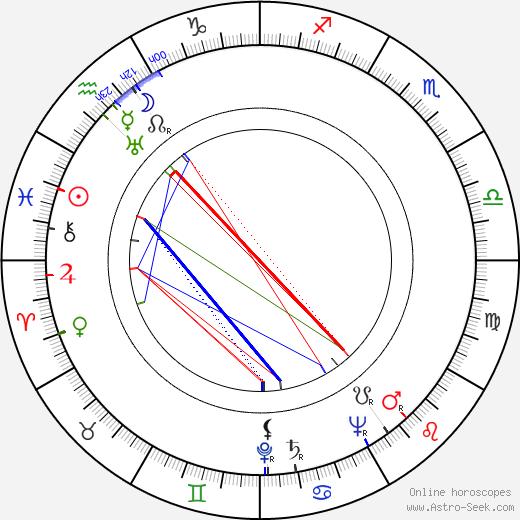 Кристина Фельдман Krystyna Feldman день рождения гороскоп, Krystyna Feldman Натальная карта онлайн