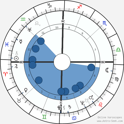 Leonce Mout wikipedia, horoscope, astrology, instagram