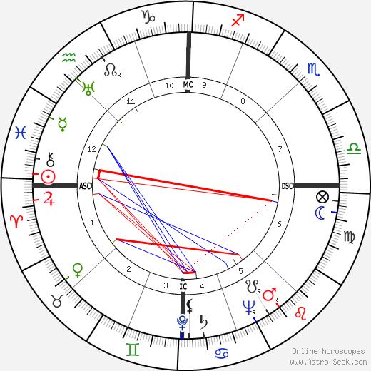 Leonce Mout день рождения гороскоп, Leonce Mout Натальная карта онлайн