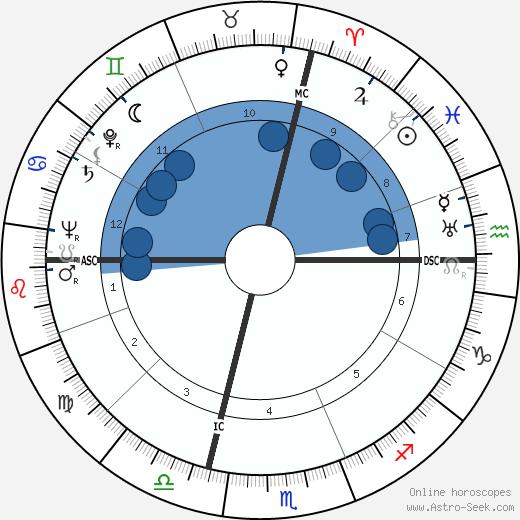 Lucien Barjon wikipedia, horoscope, astrology, instagram