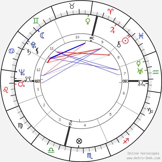 Lucien Barjon astro natal birth chart, Lucien Barjon horoscope, astrology