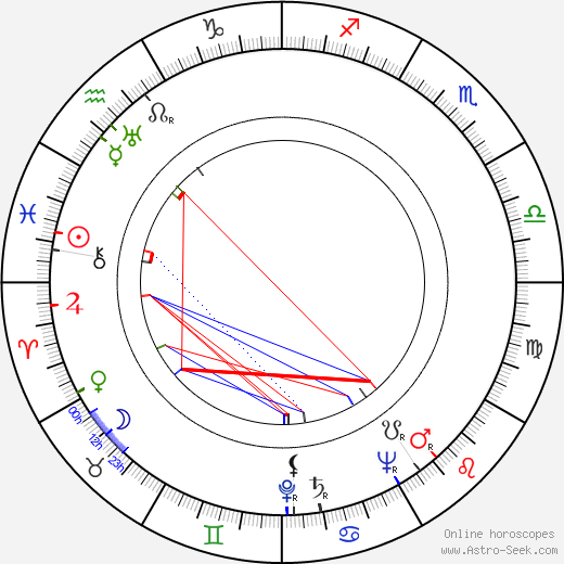 Manuel van Loggem astro natal birth chart, Manuel van Loggem horoscope, astrology