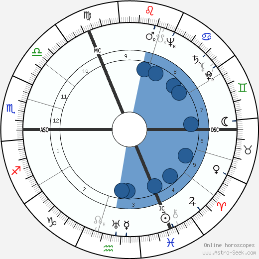 Pamela Mason wikipedia, horoscope, astrology, instagram