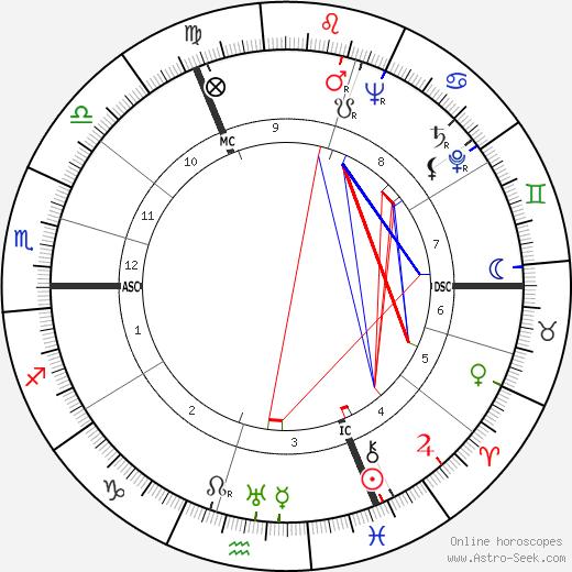 Pamela Mason tema natale, oroscopo, Pamela Mason oroscopi gratuiti, astrologia