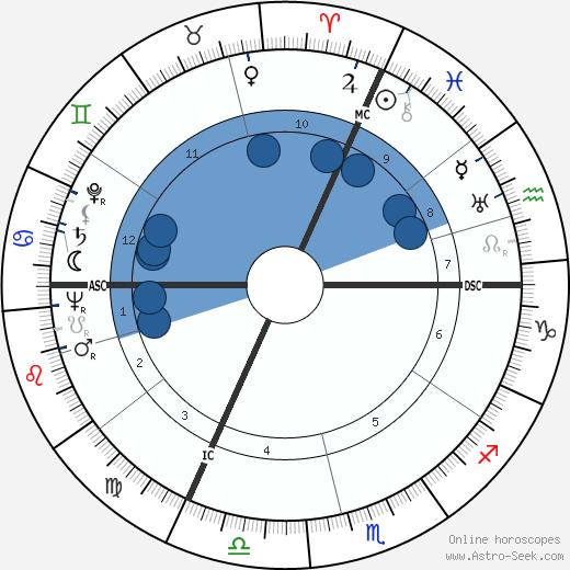 Pierre Gascar wikipedia, horoscope, astrology, instagram