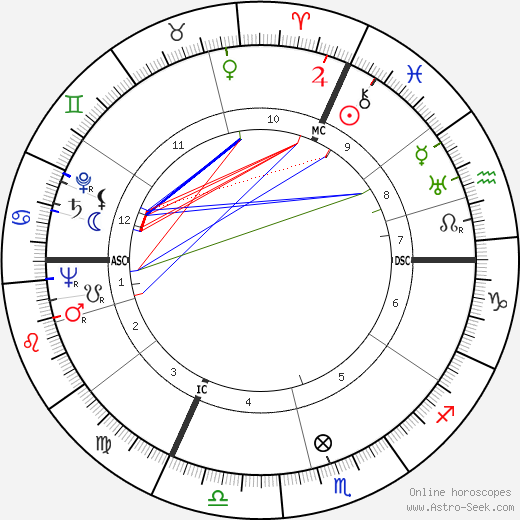Pierre Gascar день рождения гороскоп, Pierre Gascar Натальная карта онлайн