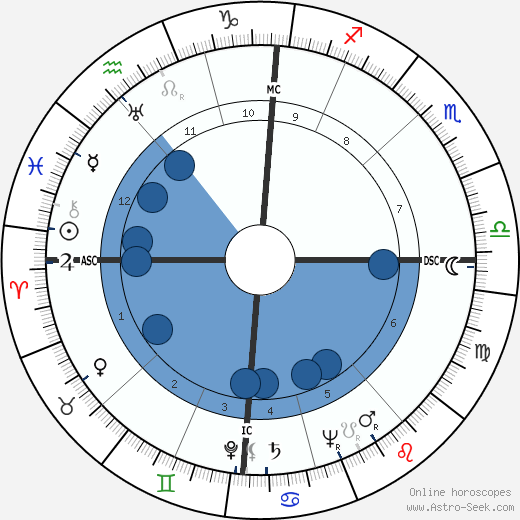 Pierre Messmer wikipedia, horoscope, astrology, instagram