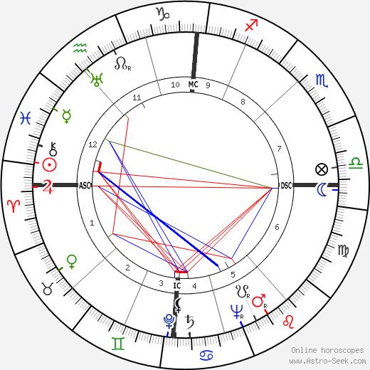 Пьер Мессмер Pierre Messmer день рождения гороскоп, Pierre Messmer Натальная карта онлайн