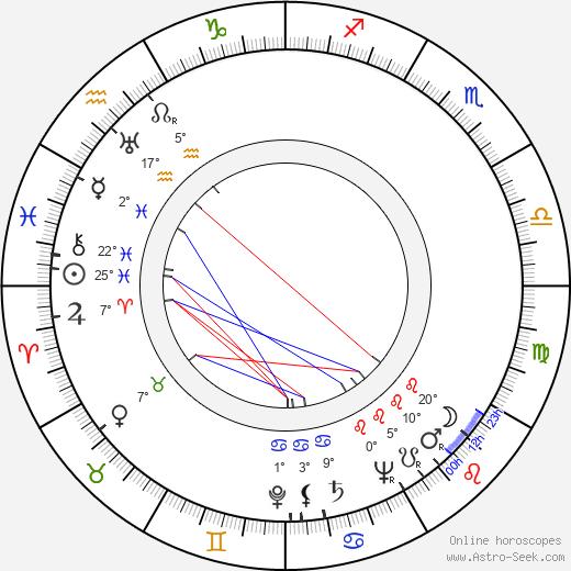 Sidney W. Pink birth chart, biography, wikipedia 2019, 2020