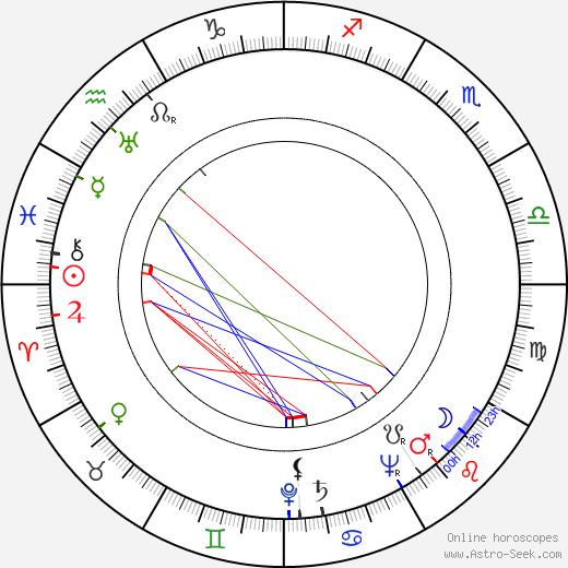 Sidney W. Pink birth chart, Sidney W. Pink astro natal horoscope, astrology
