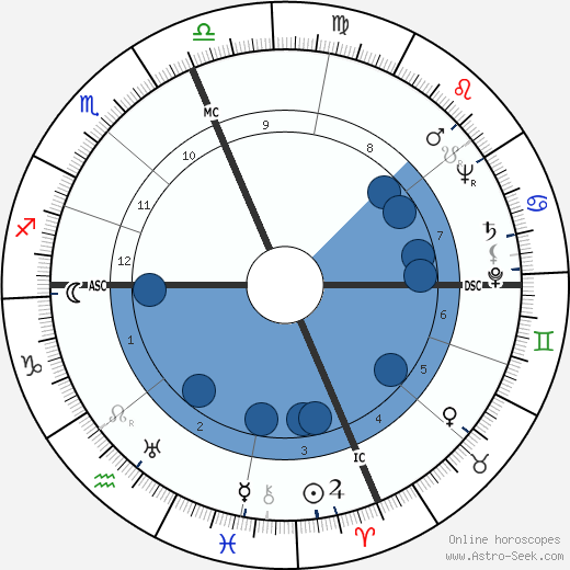 Sterling Hayden wikipedia, horoscope, astrology, instagram