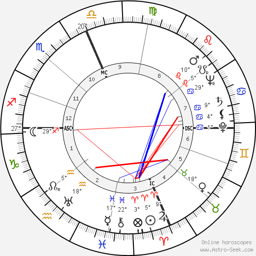 Sterling Hayden birth chart, biography, wikipedia 2018, 2019