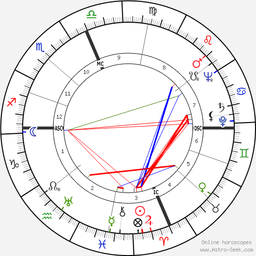Sterling Hayden astro natal birth chart, Sterling Hayden horoscope, astrology