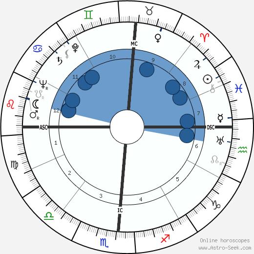 Thomas F. Dixon wikipedia, horoscope, astrology, instagram