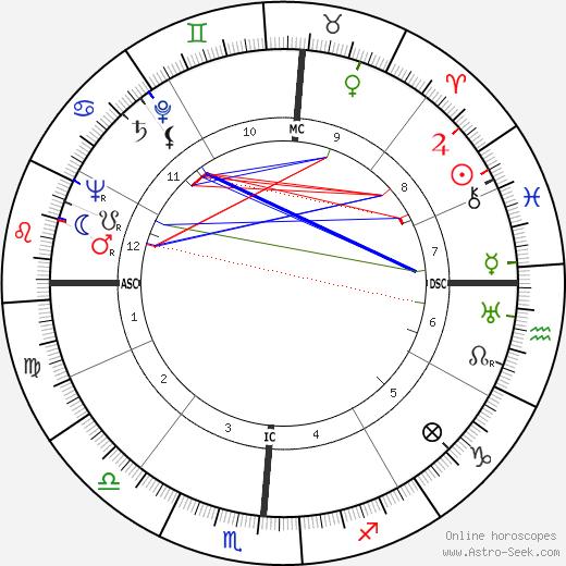 Thomas F. Dixon tema natale, oroscopo, Thomas F. Dixon oroscopi gratuiti, astrologia