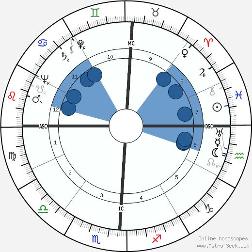 Verna Hull wikipedia, horoscope, astrology, instagram