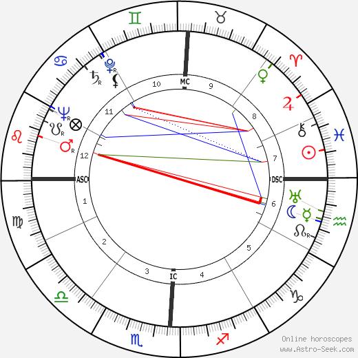Verna Hull tema natale, oroscopo, Verna Hull oroscopi gratuiti, astrologia