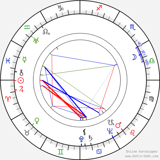 Vittorio Duse birth chart, Vittorio Duse astro natal horoscope, astrology