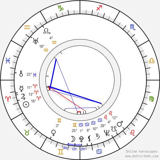 Alfie Bass birth chart, biography, wikipedia 2019, 2020