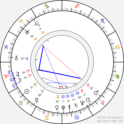 Billy Durkin birth chart, biography, wikipedia 2018, 2019