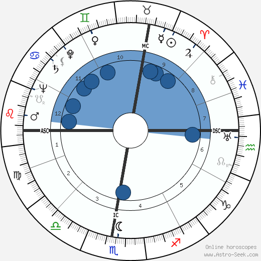 Bruno Chizzo wikipedia, horoscope, astrology, instagram