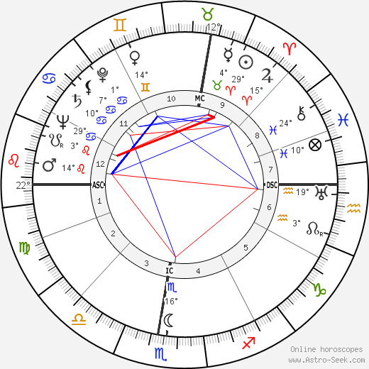 Bruno Chizzo birth chart, biography, wikipedia 2016, 2017