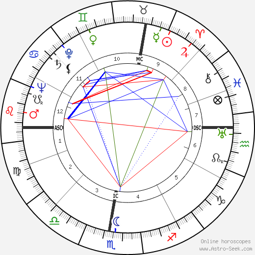 Bruno Chizzo horoscope, astrology, Bruno Chizzo astro natal birth chart