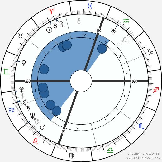 Carl Edward Hartnack wikipedia, horoscope, astrology, instagram