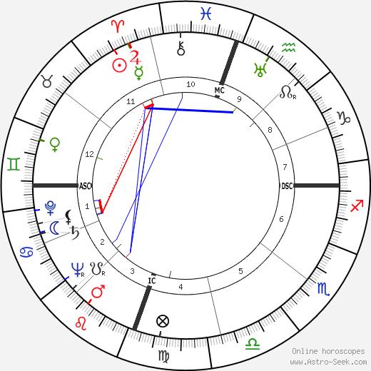 Carl Edward Hartnack день рождения гороскоп, Carl Edward Hartnack Натальная карта онлайн